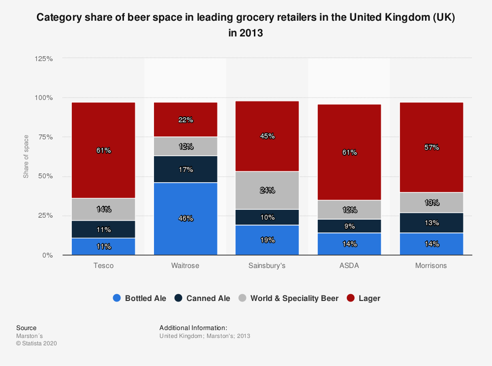 Statistic: Category share of beer space in leading grocery retailers in the United Kingdom (UK) in 2013 | Statista