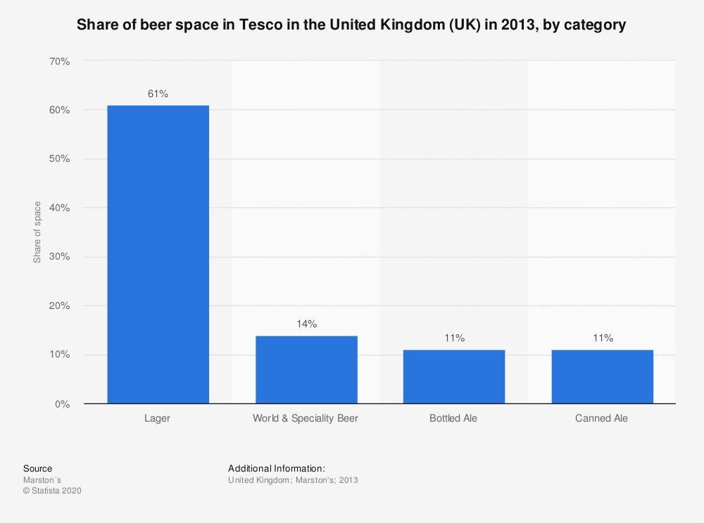 Statistic: Share of beer space in Tesco in the United Kingdom (UK) in 2013, by category | Statista