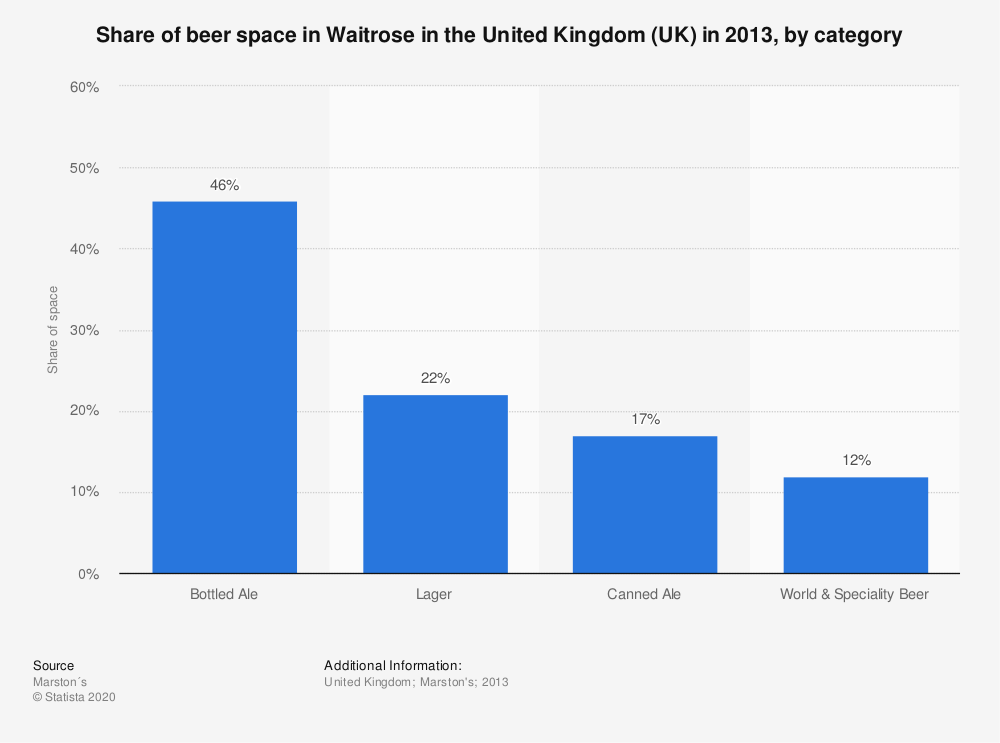 Statistic: Share of beer space in Waitrose in the United Kingdom (UK) in 2013, by category | Statista