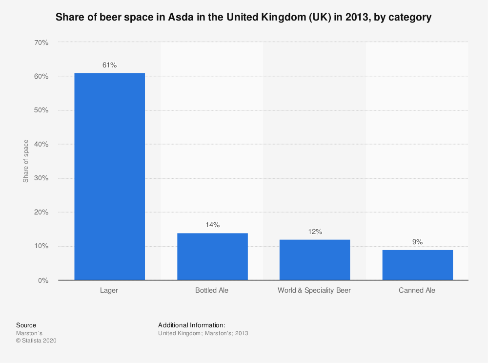 Statistic: Share of beer space in Asda in the United Kingdom (UK) in 2013, by category   Statista