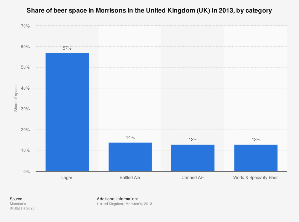 Statistic: Share of beer space in Morrisons in the United Kingdom (UK) in 2013, by category | Statista