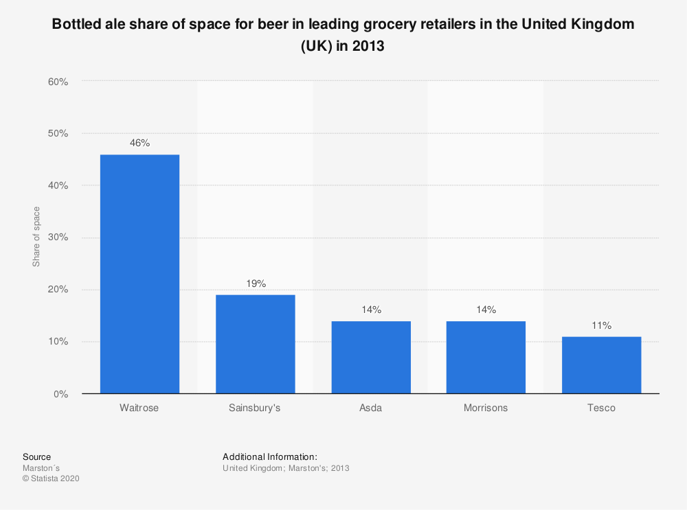 Statistic: Bottled ale share of space for beer in leading grocery retailers in the United Kingdom (UK) in 2013 | Statista
