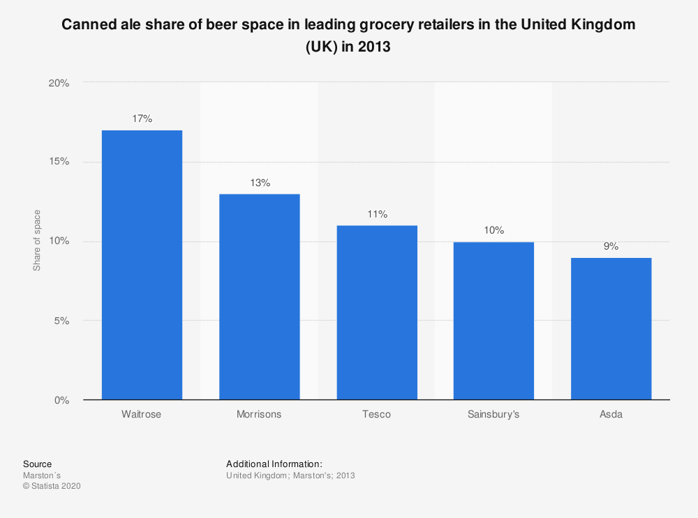 Statistic: Canned ale share of beer space in leading grocery retailers in the United Kingdom (UK) in 2013 | Statista