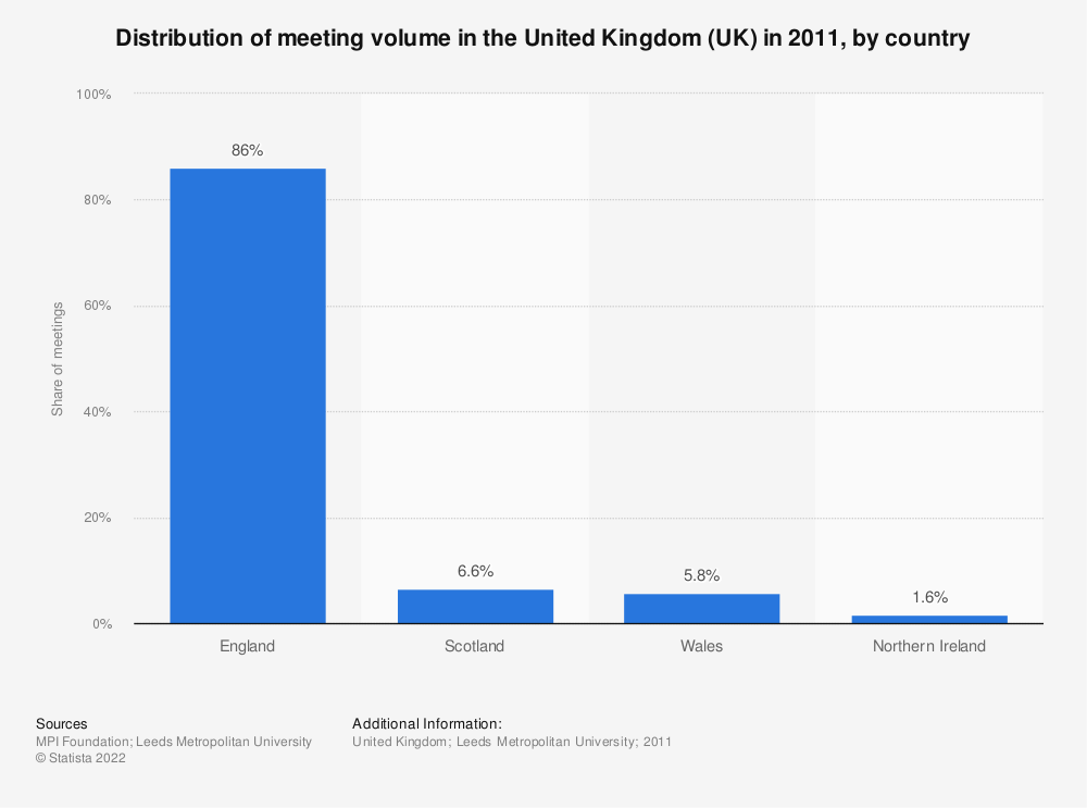 Statistic: Distribution of meeting volume in the United Kingdom (UK) in 2011, by country  | Statista