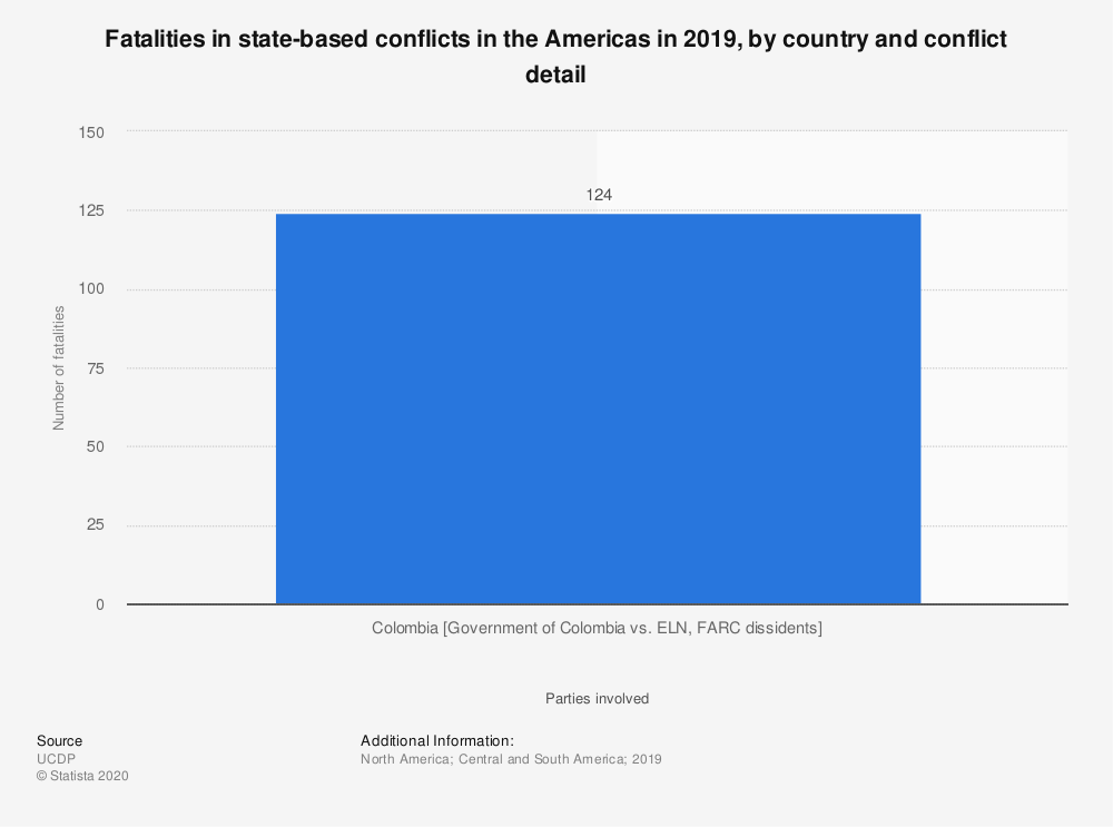 Statistic: Fatalities in state-based conflicts in the Americas in 2018, by country and conflict detail | Statista