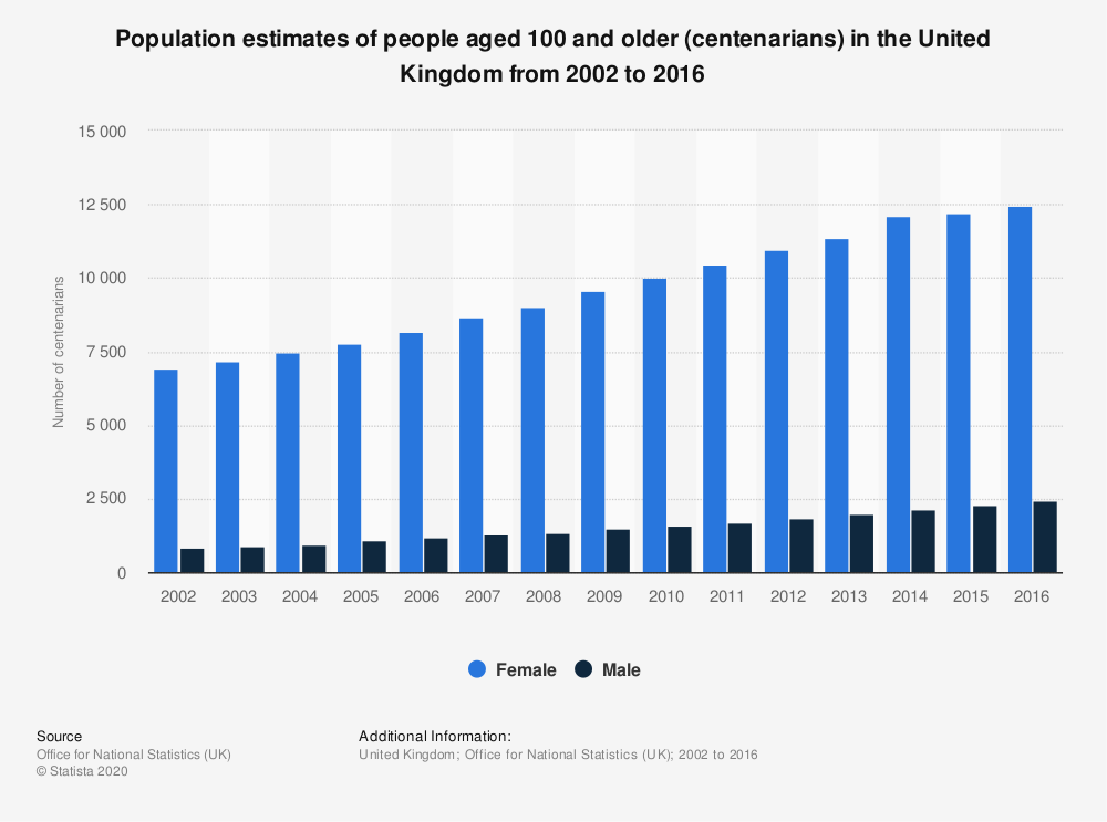 Statistic: Population estimates of people aged 100 and older (centenarians) in the United Kingdom from 2002 to 2016 | Statista