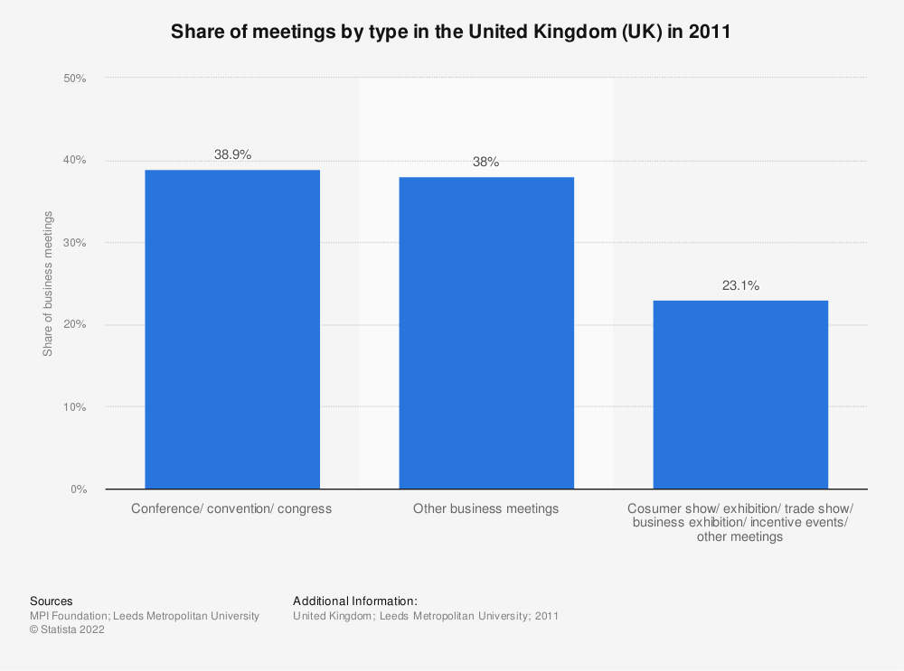 Statistic: Share of meetings by type in the United Kingdom (UK) in 2011 | Statista