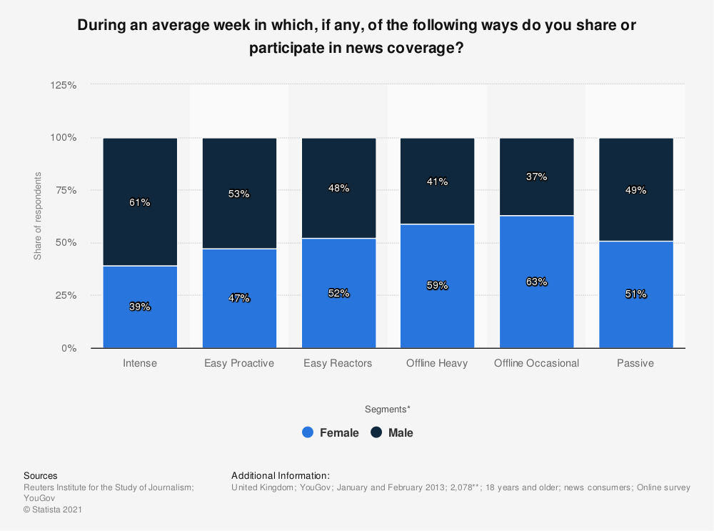 Statistic: During an average week in which, if any, of the following ways do you share or participate in news coverage? | Statista