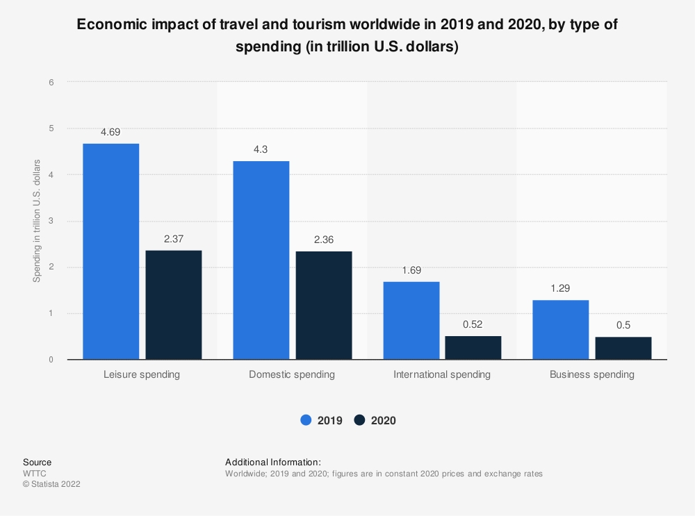 Statistic: Contribution of travel and tourism to the global economy from 2016 to 2018, by type of spending (in trillion U.S. dollars) | Statista
