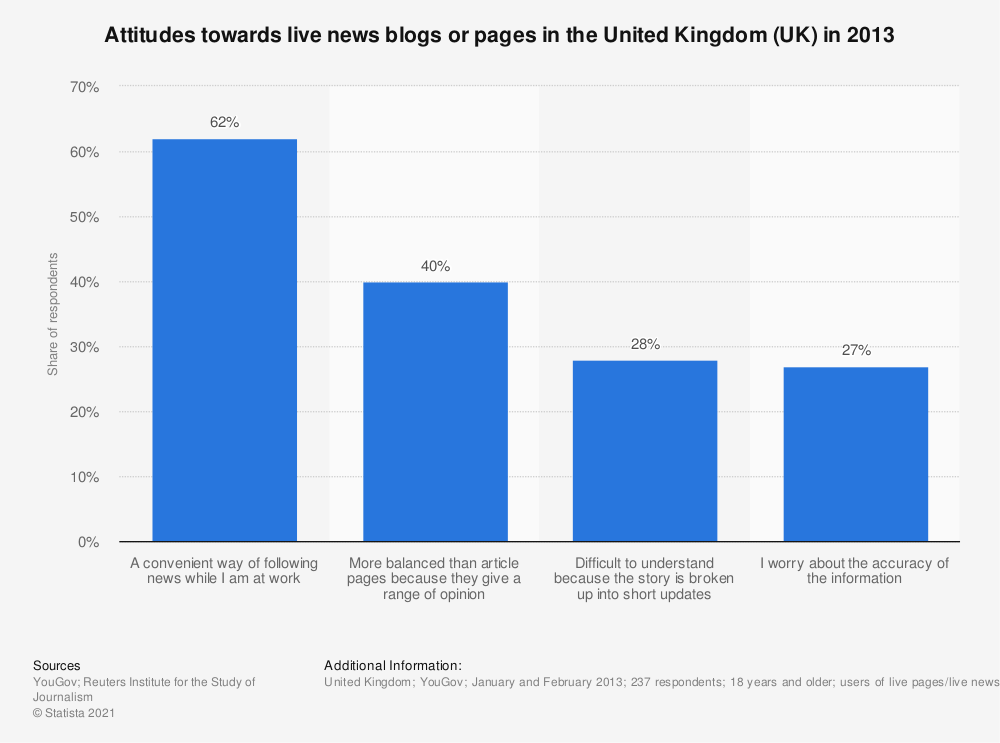 Statistic: Attitudes towards live news blogs or pages in the United Kingdom (UK) in 2013 | Statista