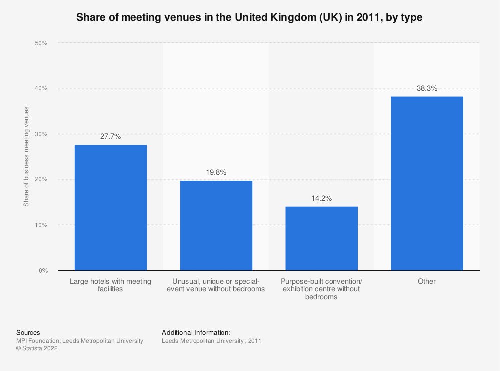 Statistic: Share of meeting venues in the United Kingdom (UK) in 2011, by type | Statista