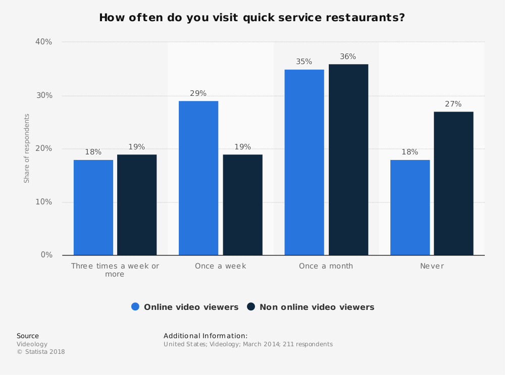 Statistic: How often do you visit quick service restaurants? | Statista