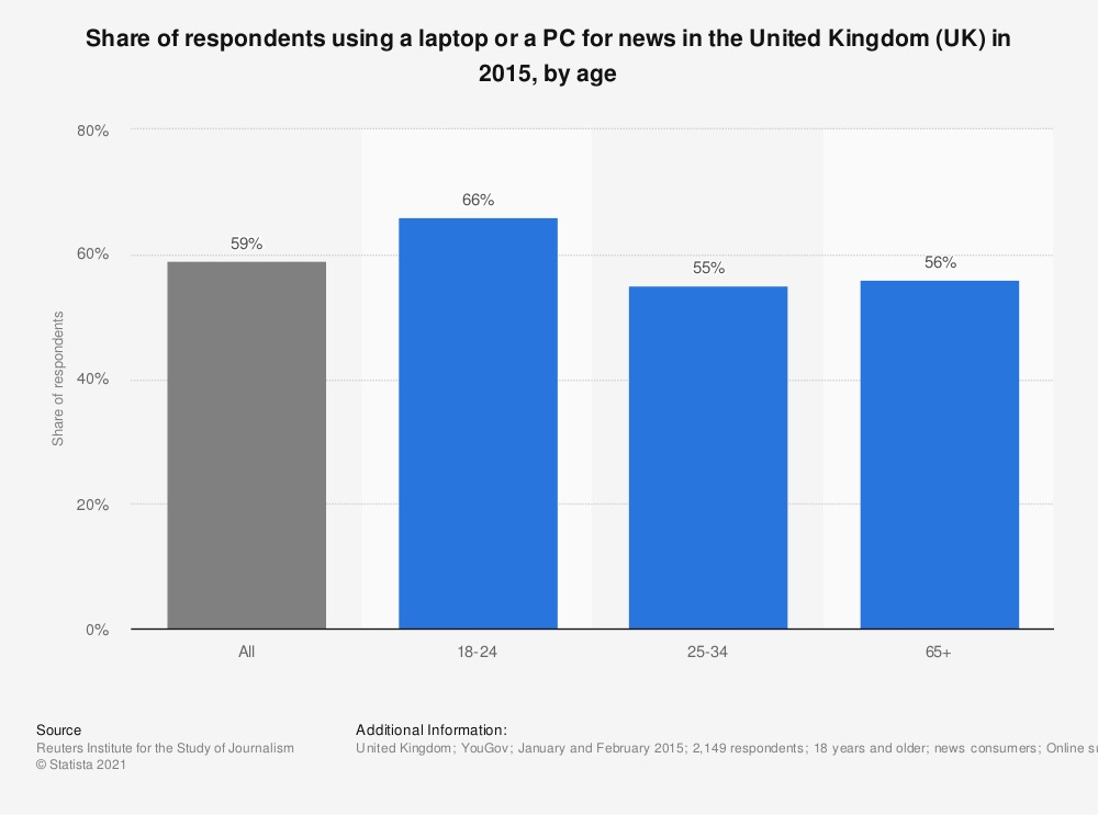 Statistic: Share of respondents using a laptop or a PC for news in the United Kingdom (UK) in 2015, by age | Statista