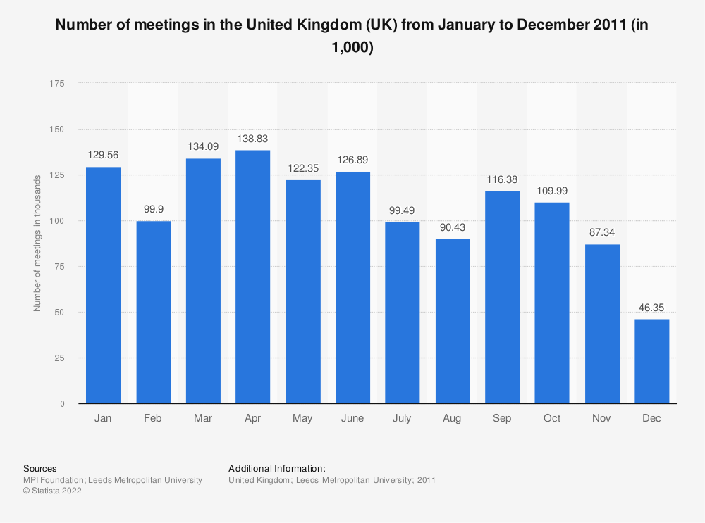 Statistic: Number of meetings in the United Kingdom (UK) from January to December 2011 (in 1,000) | Statista