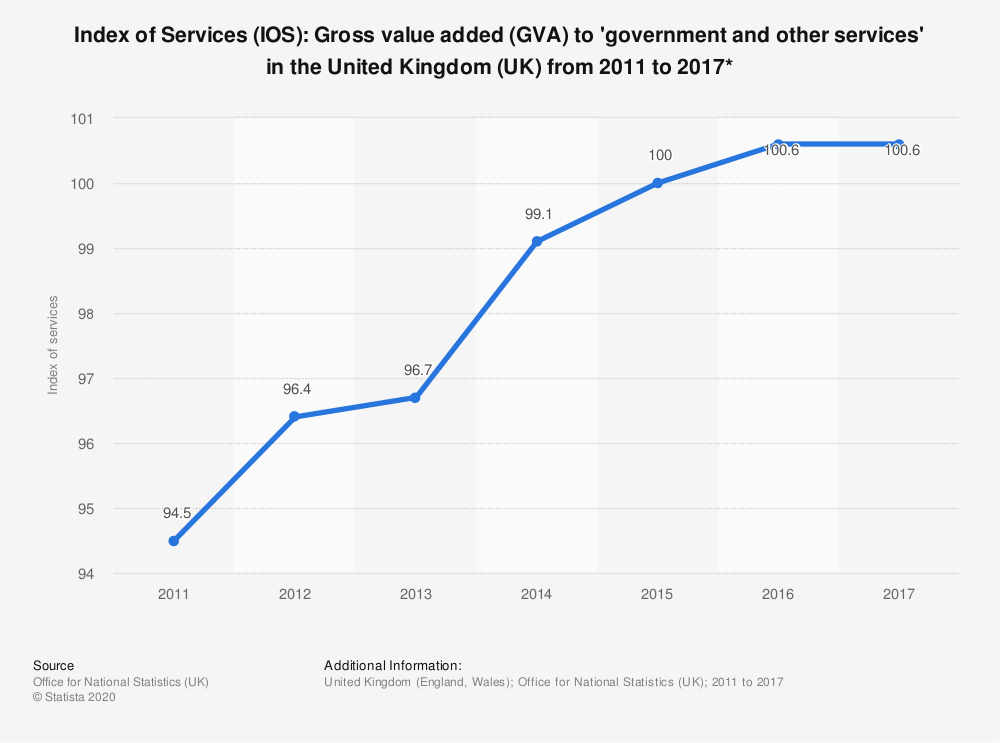 Statistic: Index of Services (IOS): Gross value added (GVA) to 'government and other services' in the United Kingdom (UK) from 2011 to 2017* | Statista