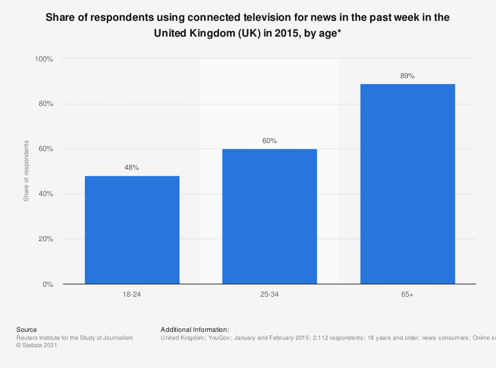 Statistic: Share of respondents using connected television for news in the past week in the United Kingdom (UK) in 2015, by age* | Statista