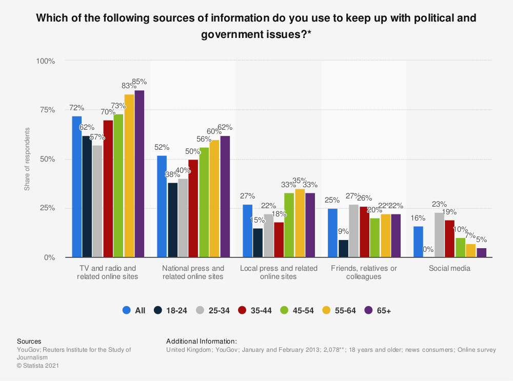 Statistic: Which of the following sources of information do you use to keep up with political and government issues?* | Statista