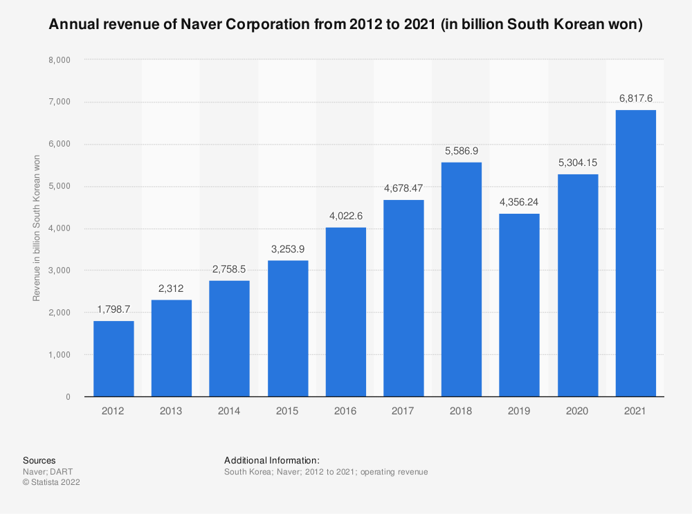 Statistic: Annual revenue of Naver Corporation from 2012 to 2016 (in billion South Korean won) | Statista