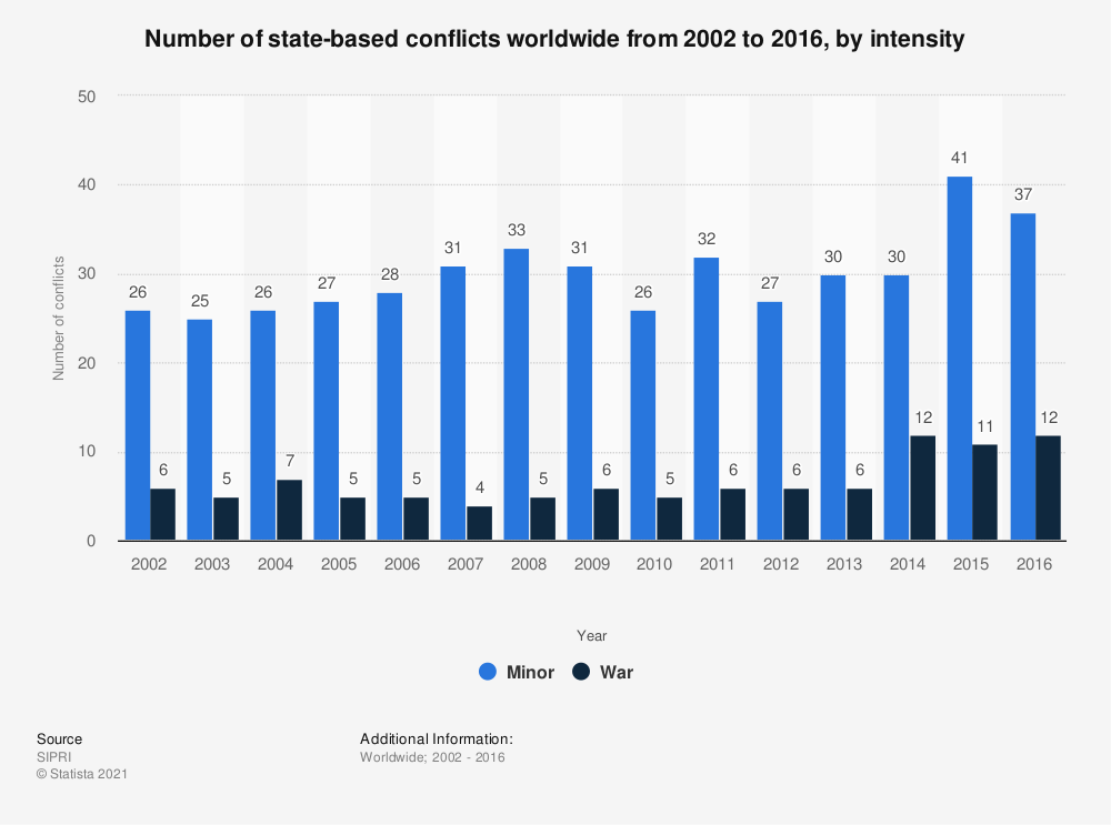 Statistic: Number of state-based conflicts worldwide from 2002 to 2016, by intensity | Statista