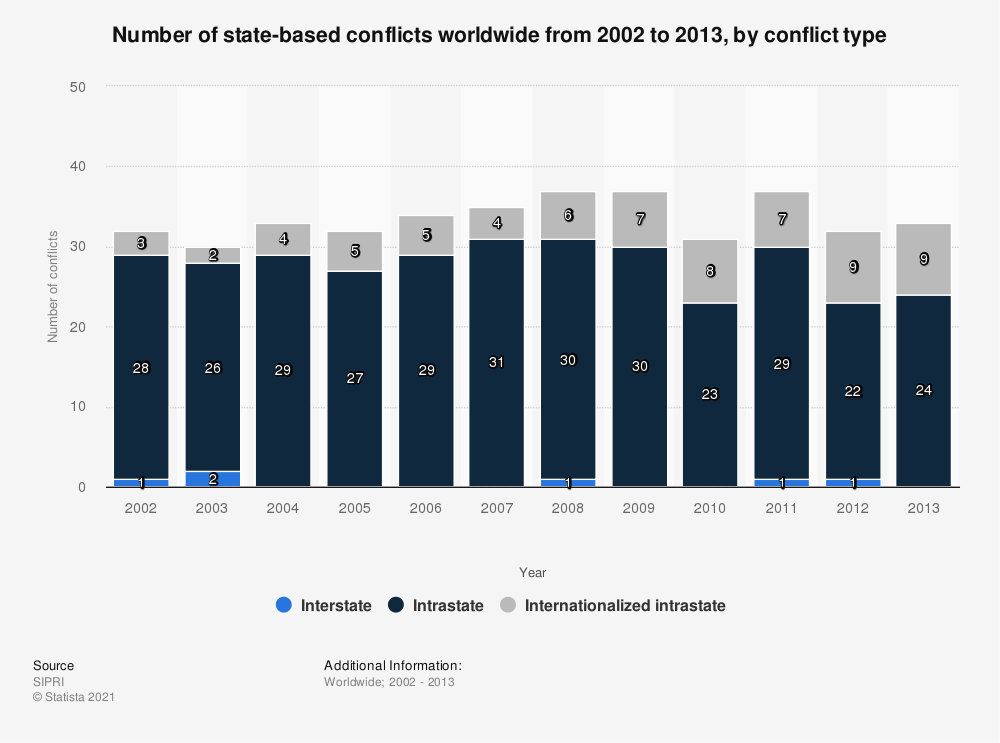 Statistic: Number of state-based conflicts worldwide from 2002 to 2013, by conflict type | Statista