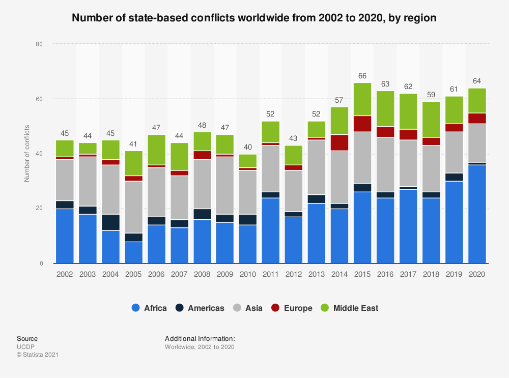 Statistic: Number of state-based conflicts worldwide from 2002 to 2018, by region | Statista
