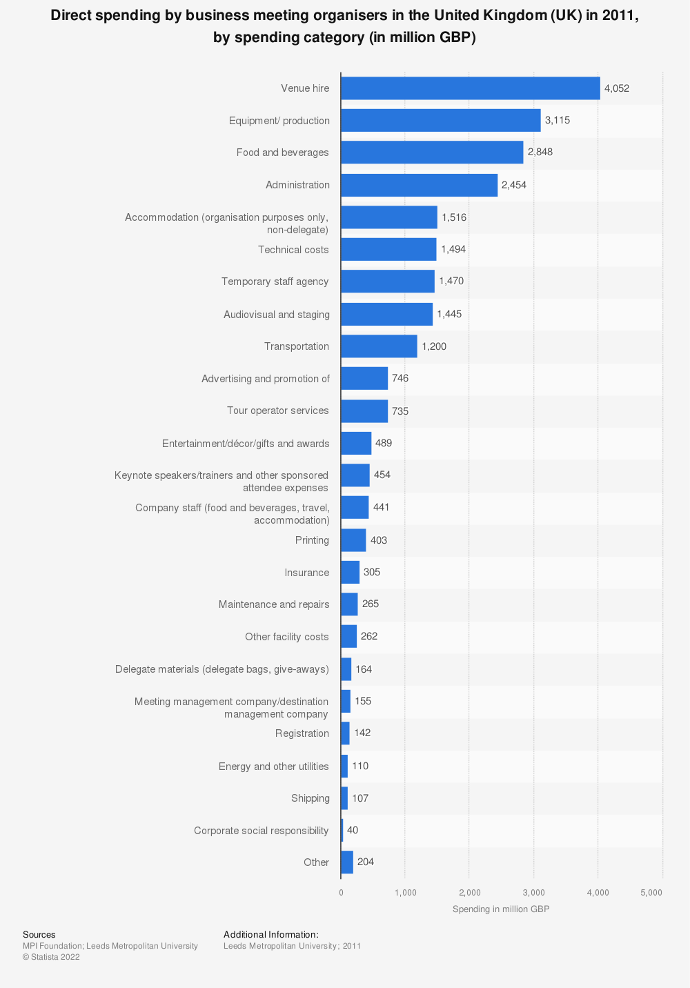 Statistic: Direct spending by business meeting organisers in the United Kingdom (UK) in 2011, by spending category (in million GBP) | Statista