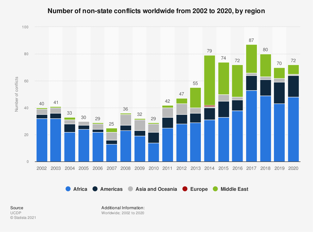 Statistic: Number of non-state conflicts worldwide from 2002 to 2017, by region | Statista