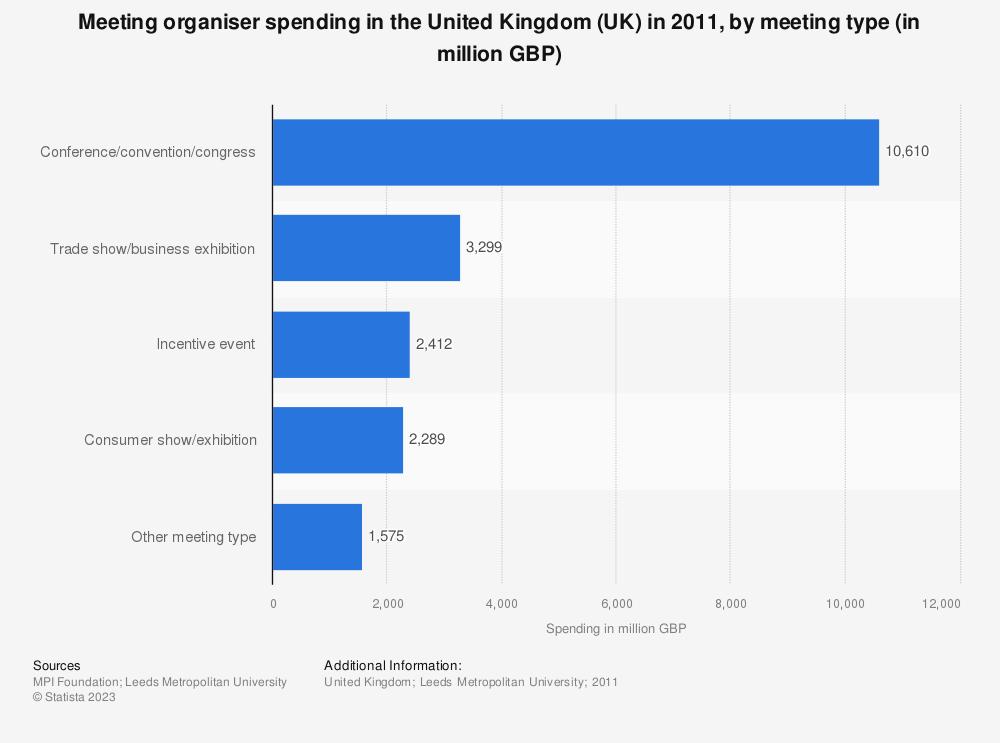 Statistic: Meeting organiser spending in the United Kingdom (UK) in 2011, by meeting type (in million GBP) | Statista