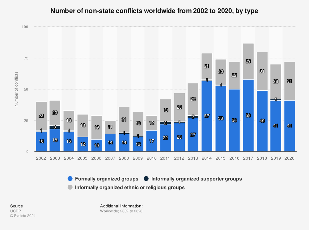 Statistic: Number of non-state conflicts worldwide from 2002 to 2017, by subcategory | Statista