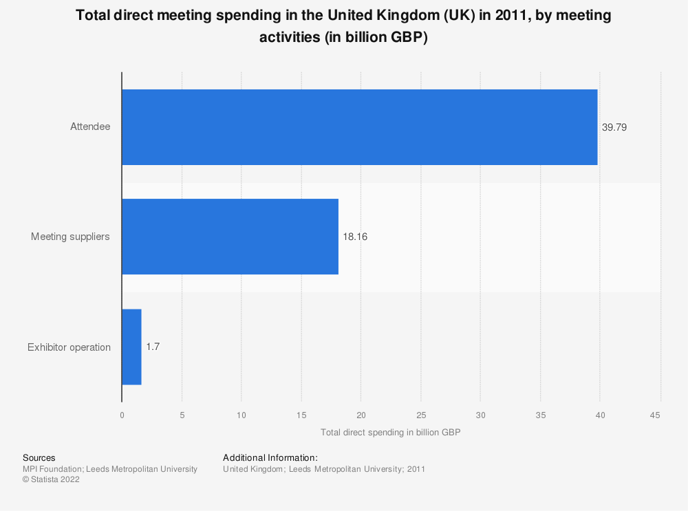 Statistic: Total direct meeting spending in the United Kingdom (UK) in 2011, by meeting activities (in billion GBP) | Statista