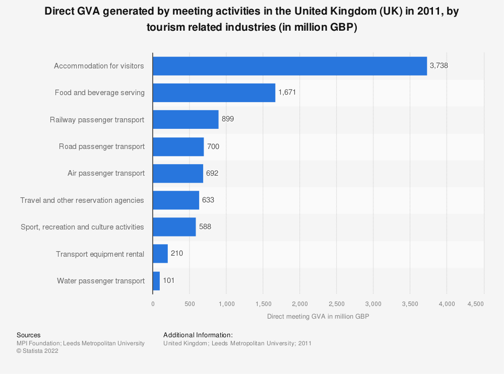 Statistic: Direct GVA generated by meeting activities in the United Kingdom (UK) in 2011, by tourism related industries (in million GBP) | Statista