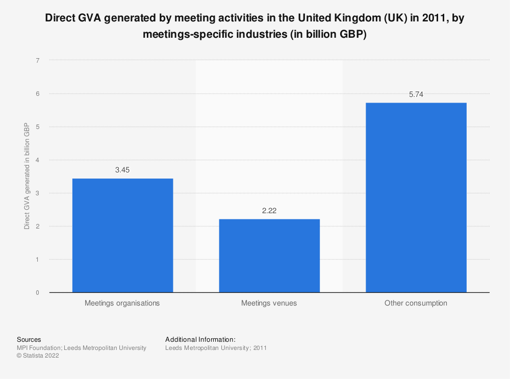 Statistic: Direct GVA generated by meeting activities in the United Kingdom (UK) in 2011, by meetings-specific industries (in billion GBP) | Statista