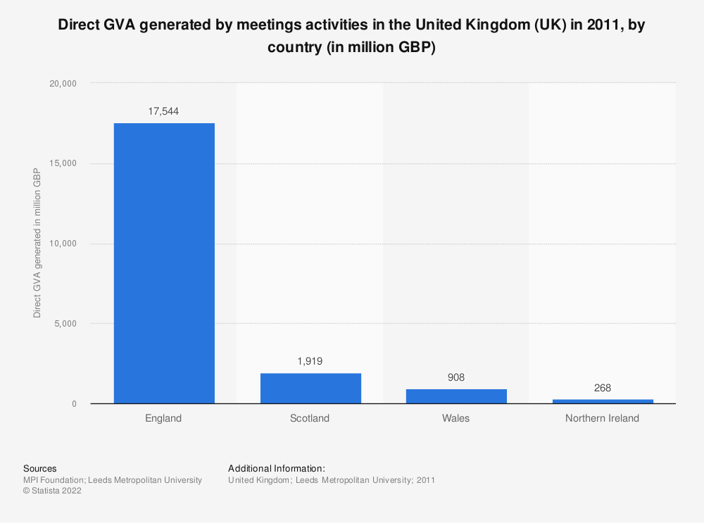 Statistic: Direct GVA generated by meetings activities in the United Kingdom (UK) in 2011, by country (in million GBP) | Statista