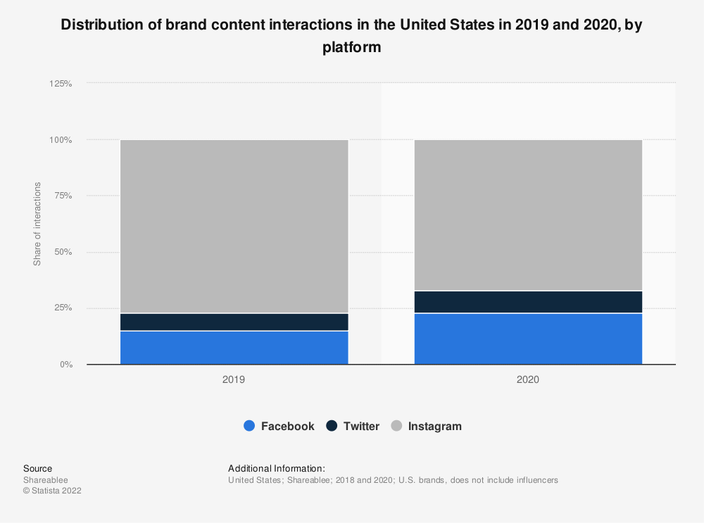 Statistic: Distribution of brand content interactions in the United States in 2019 and 2020, by platform | Statista