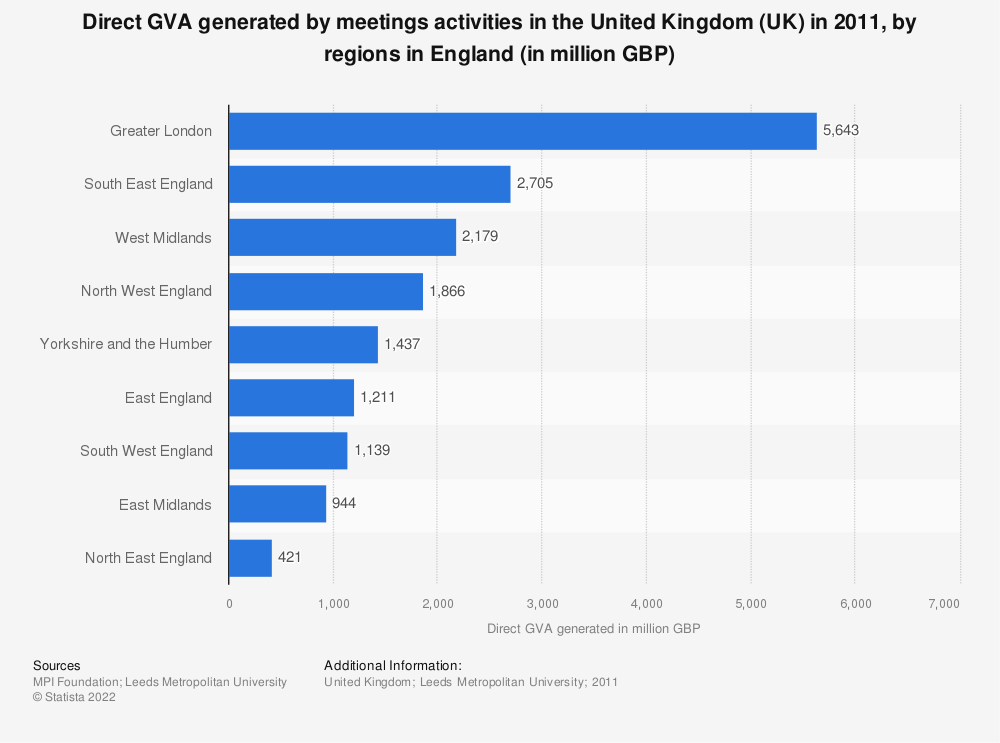 Statistic: Direct GVA generated by meetings activities in the United Kingdom (UK) in 2011, by regions in England (in million GBP) | Statista
