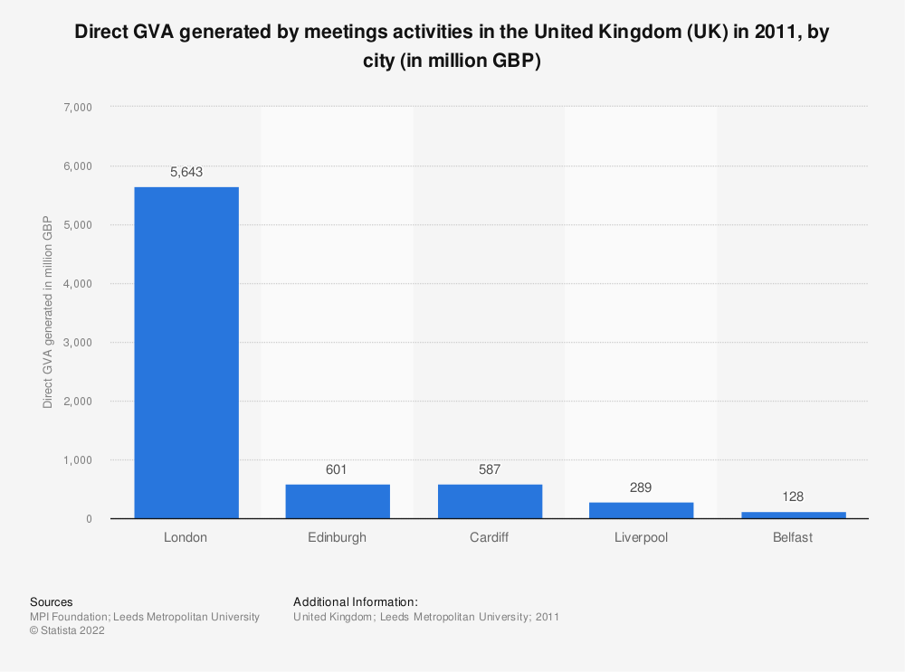 Statistic: Direct GVA generated by meetings activities in the United Kingdom (UK) in 2011, by city (in million GBP) | Statista