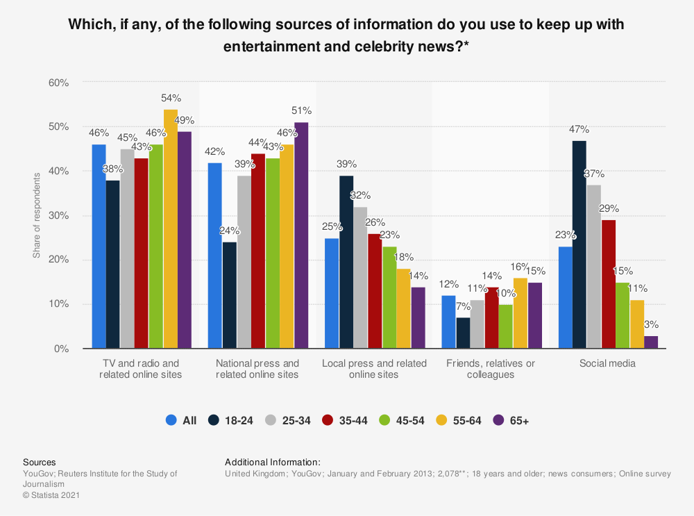 Statistic: Which, if any, of the following sources of information do you use to keep up with entertainment and celebrity news?* | Statista