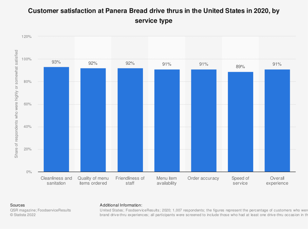 Statistic: Service attributes in McDonald's drive-thrus in the United States as of August 2019 | Statista