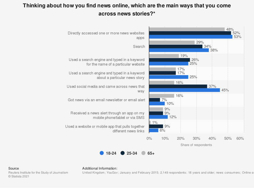 Statistic: Thinking about how you find news online, which are the main ways that you come across news stories?* | Statista