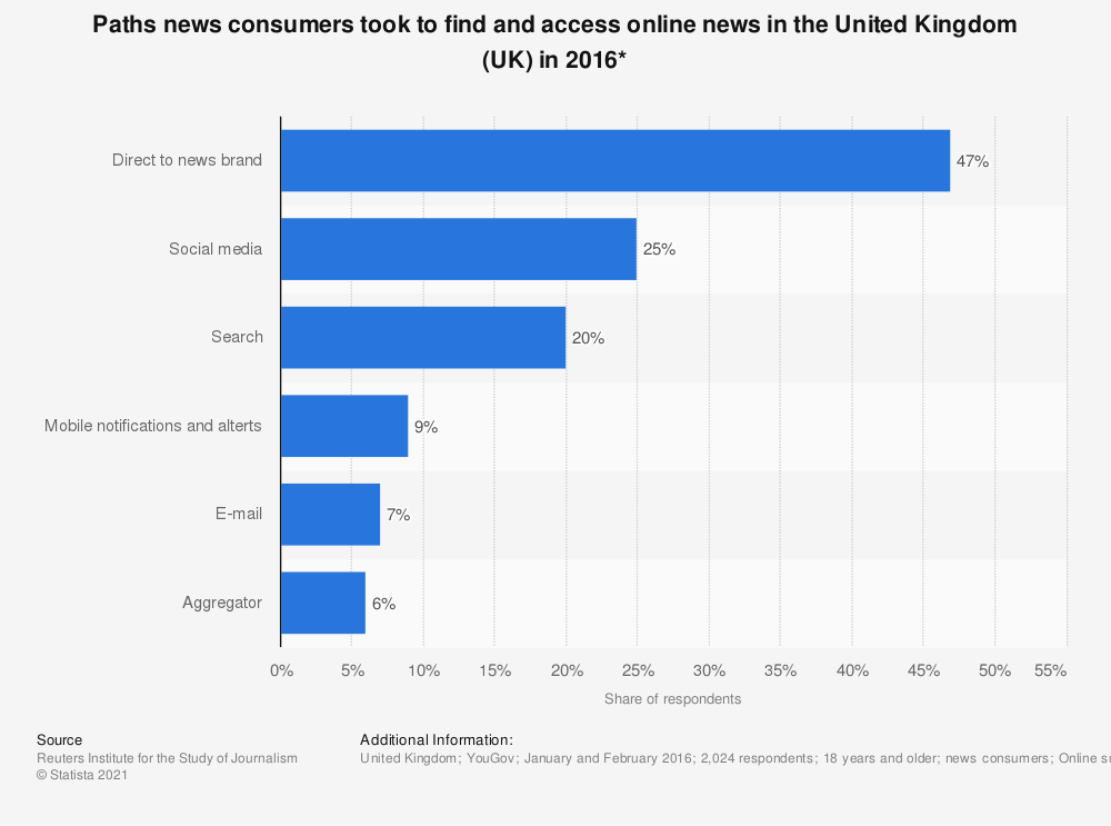 Statistic: Paths news consumers took to find and access online news in the United Kingdom (UK) in 2016* | Statista