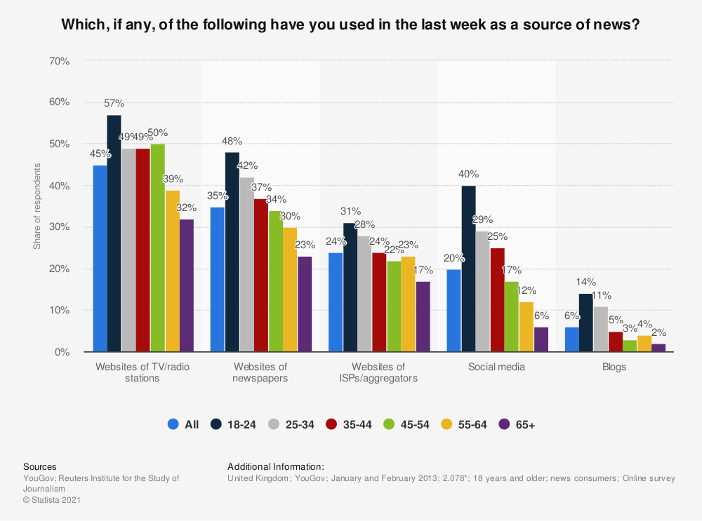 Statistic: Which, if any, of the following have you used in the last week as a source of news? | Statista