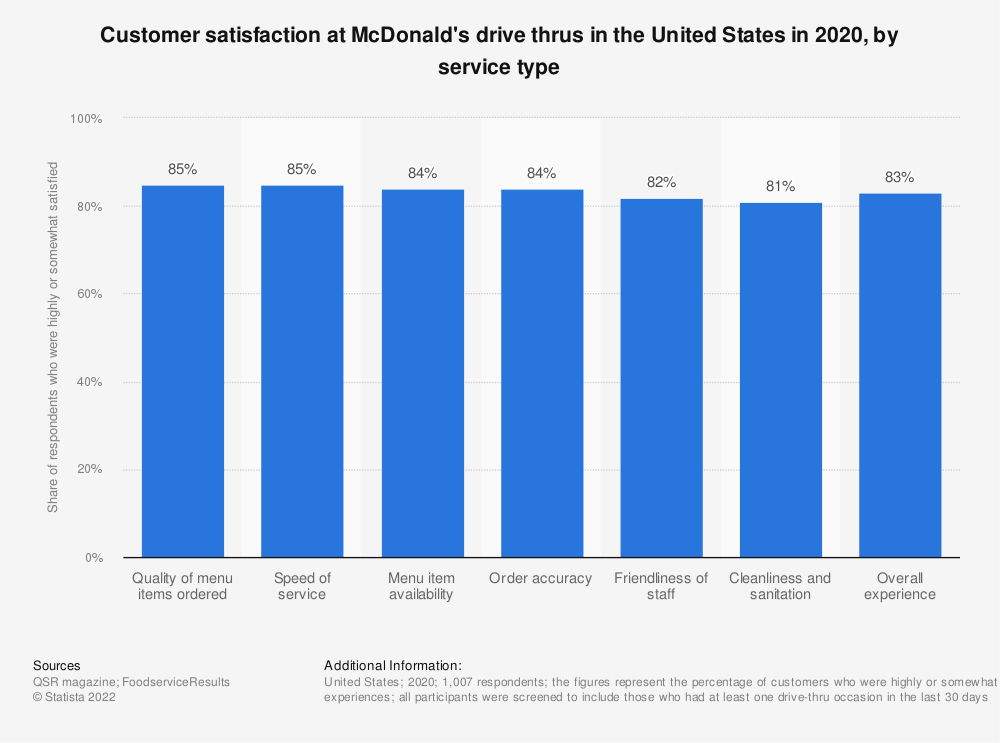 Statistic: Customer service in McDonald's drive-thrus in the United States as of August 2019 | Statista