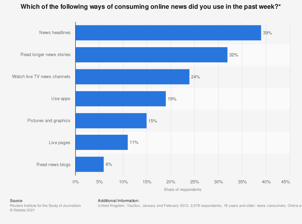 Statistic: Which of the following ways of consuming online news did you use in the past week?* | Statista