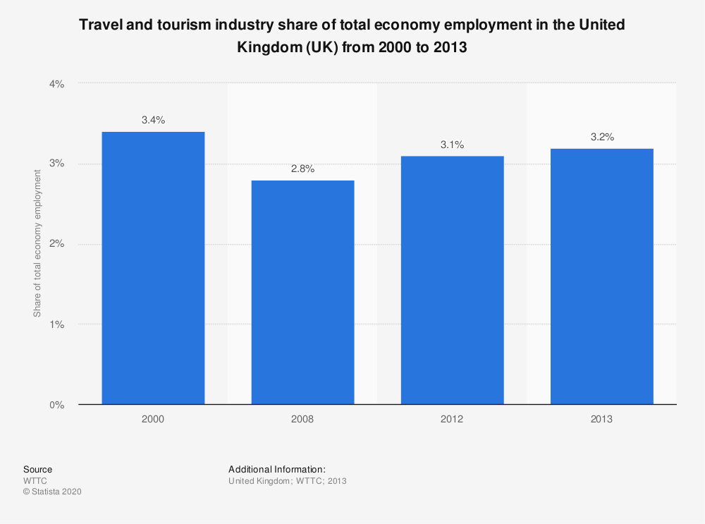Statistic: Travel and tourism industry share of total economy employment in the United Kingdom (UK) from 2000 to 2013 | Statista