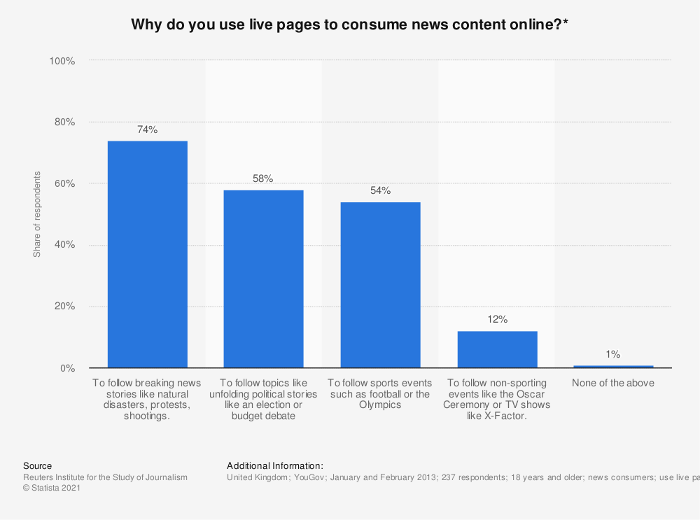 Statistic: Why do you use live pages to consume news content online?* | Statista