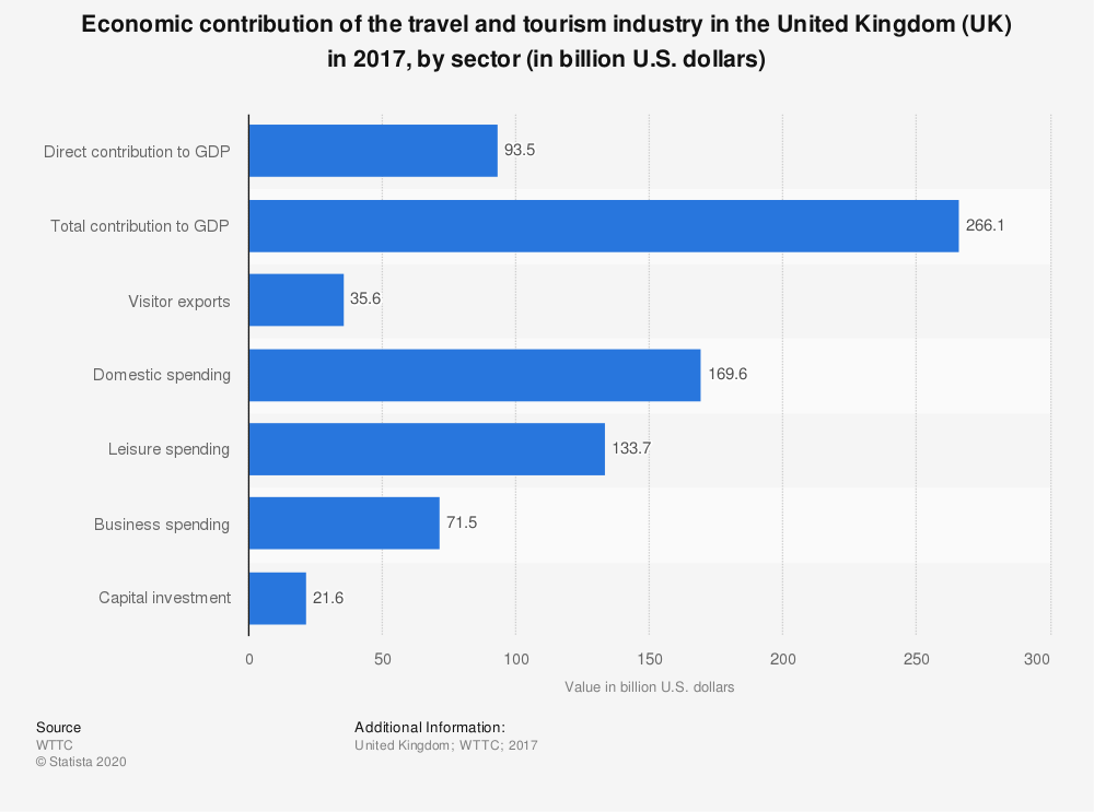 Statistic: Economic contribution of the travel and tourism industry in the United Kingdom (UK) in 2017, by sector (in billion U.S. dollars) | Statista