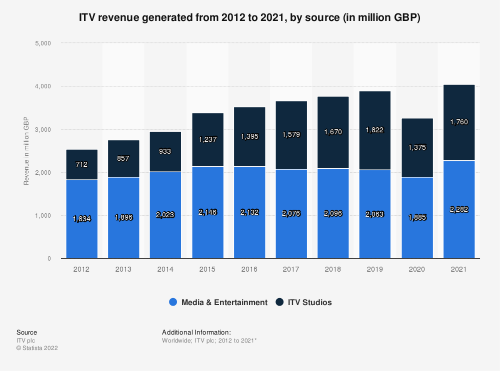 Statistic: ITV revenue generated from 2012 to 2019, by source (in million GBP) | Statista