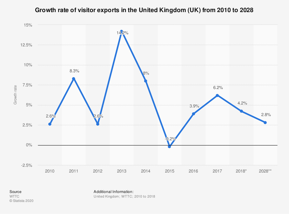 Statistic: Growth rate of visitor exports in the United Kingdom (UK) from 2010 to 2028 | Statista