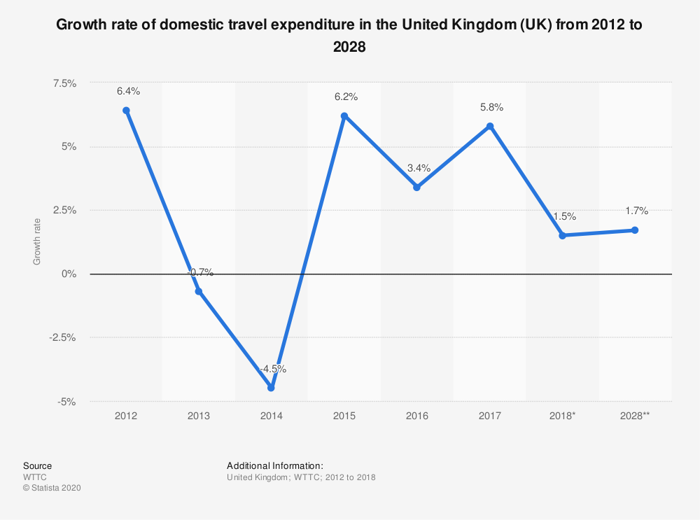 Statistic: Growth rate of domestic travel expenditure in the United Kingdom (UK) from 2012 to 2028 | Statista