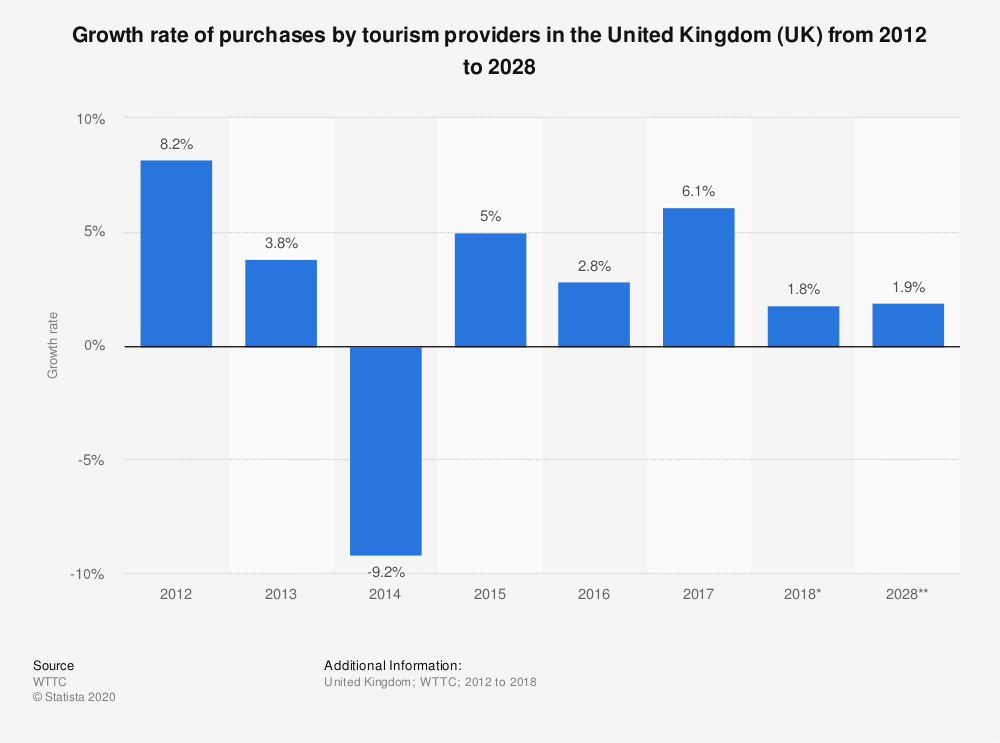 Statistic: Growth rate of purchases by tourism providers in the United Kingdom (UK) from 2012 to 2028 | Statista
